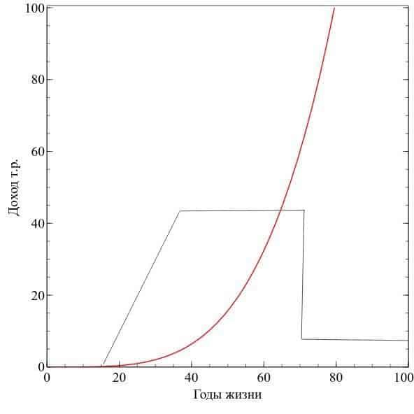 График дохода на протяжении жизни