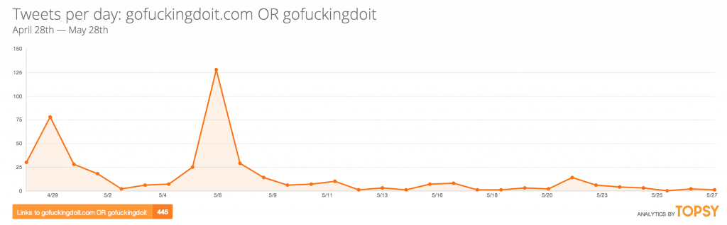 Статистика роста в twitter