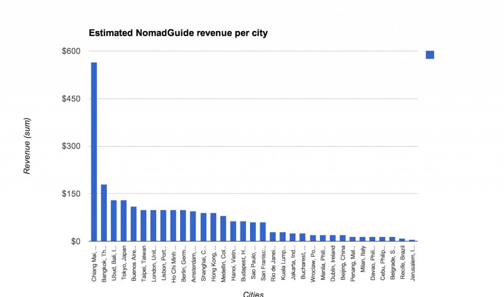 Ожидаемая стоимость путеводителя для разных городов