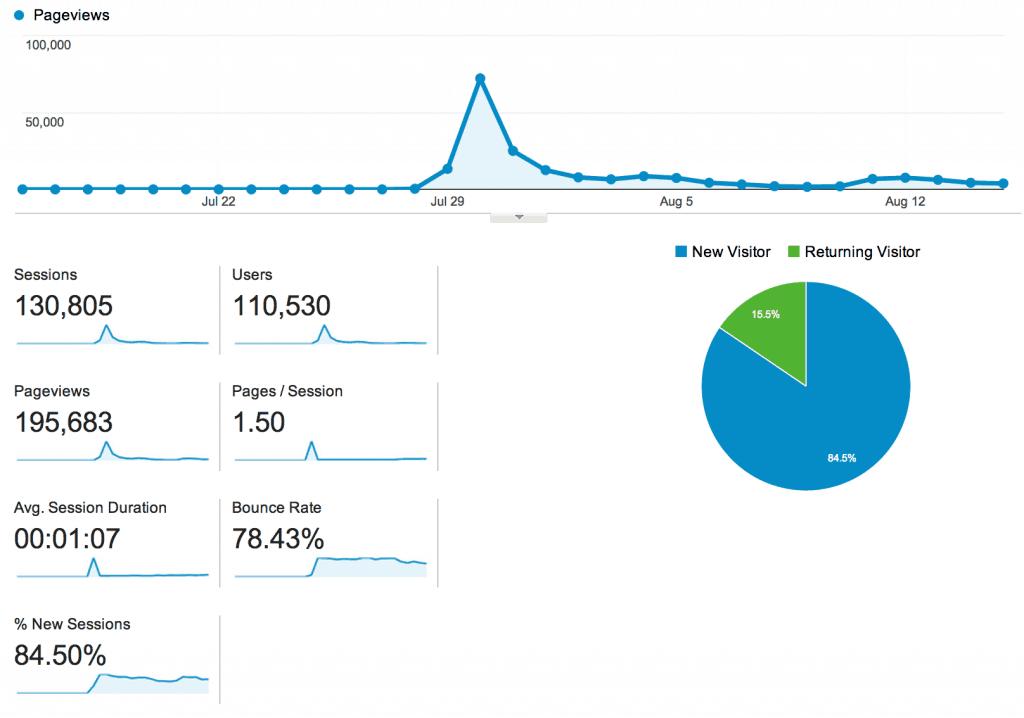 Статистика посещений интернет стартапа
