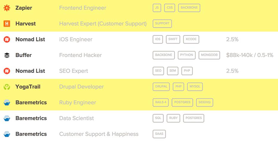 Сайт поиска работы в интернет стартапах